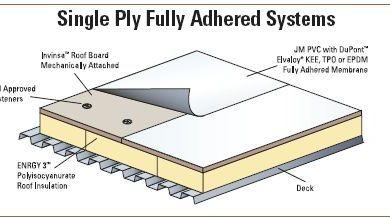 5007496ee132df8c6c6e31b5b00c0d72--single-ply-roofing-roofing-systems